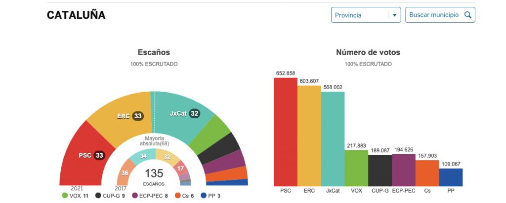 Partidos politicos de cataluña